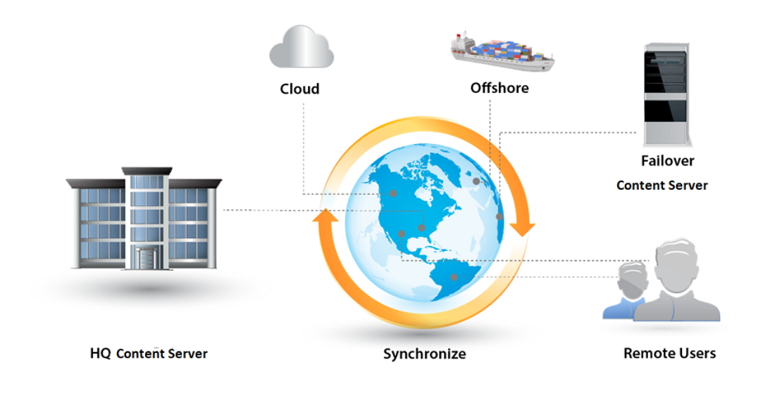 Syntergy com >>> OpenText Content Server Products
